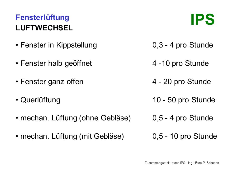 Zusammengestellt durch IPS - Ing.- Büro P. Schubert IPS Fensterlüftung