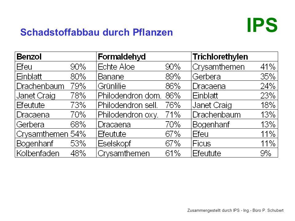 Zusammengestellt durch IPS - Ing.- Büro P. Schubert IPS Richtig querlüften Die Fenster kurzzeitig (wenige Minuten sind ausreichend) ganz öffnen (Stoßl