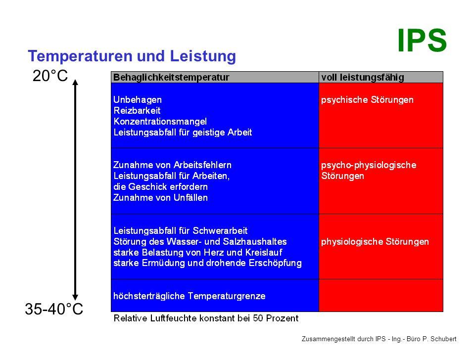 Zusammengestellt durch IPS - Ing.- Büro P. Schubert IPS Lufttemperaturen §6 ArbStättV ASR 6/1,3 Die Oberflächentemperaturen des Fußbodens an ständigen