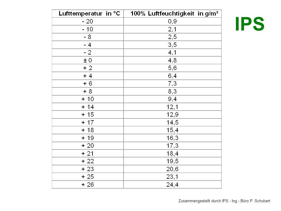 Zusammengestellt durch IPS - Ing.- Büro P. Schubert IPS Temperaturen und Leistung 20°C 35-40°C
