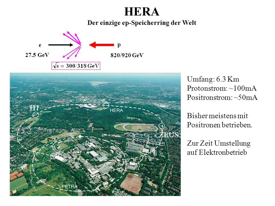 HERA Der einzige ep-Speicherring der Welt 820/920 GeV 27.5 GeV p e ZEUS Umfang: 6.3 Km Protonstrom: ~100mA Positronstrom: ~50mA Bisher meistens mit Po