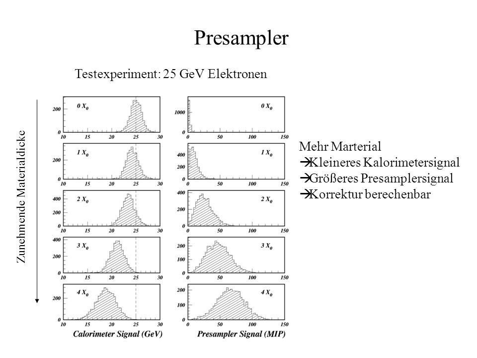 Testexperiment: 25 GeV Elektronen Zunehmende Materialdicke Mehr Marterial Kleineres Kalorimetersignal Größeres Presamplersignal Korrektur berechenbar