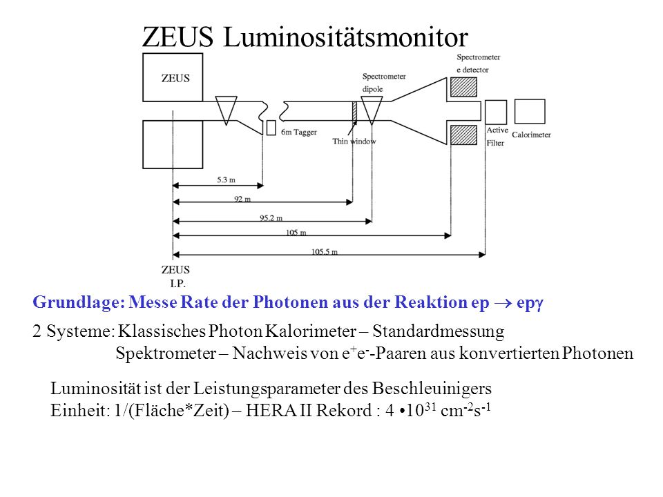 ZEUS Luminositätsmonitor 2 Systeme: Klassisches Photon Kalorimeter – Standardmessung Spektrometer – Nachweis von e + e - -Paaren aus konvertierten Pho