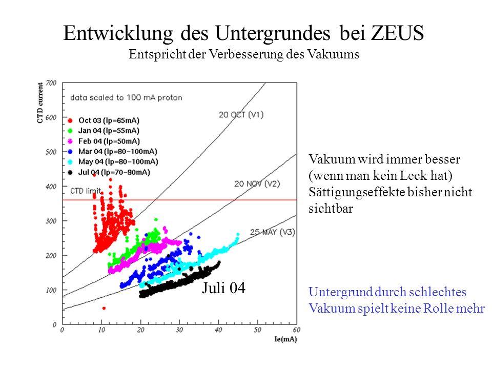 Entwicklung des Untergrundes bei ZEUS Entspricht der Verbesserung des Vakuums Juli 04 Vakuum wird immer besser (wenn man kein Leck hat) Sättigungseffe
