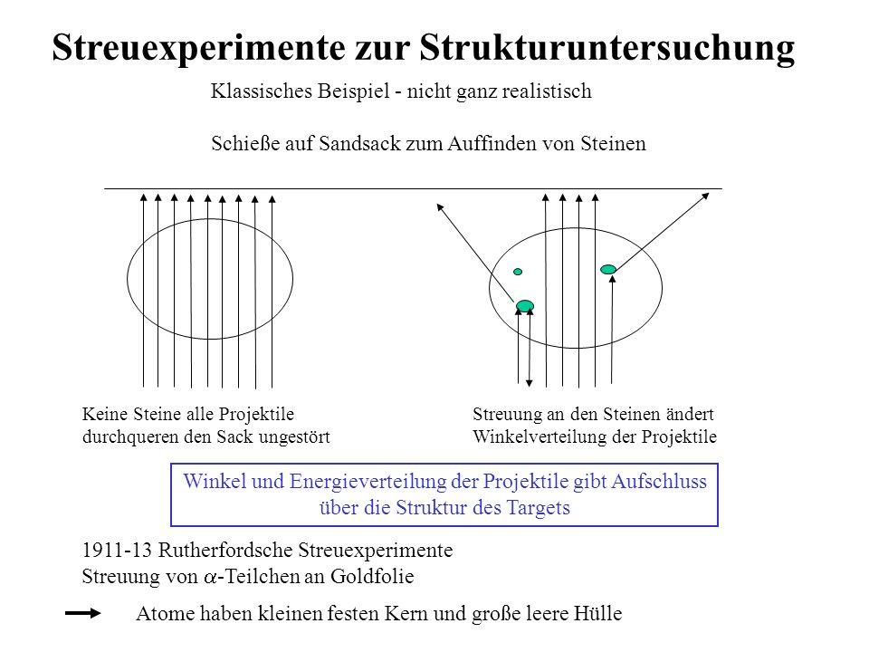 Streuexperimente zur Strukturuntersuchung Klassisches Beispiel - nicht ganz realistisch Schieße auf Sandsack zum Auffinden von Steinen Keine Steine al