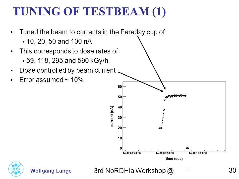 3rd NoRDHia Workshop @ 30 TUNING OF TESTBEAM (1) Wolfgang Lange Tuned the beam to currents in the Faraday cup of: 10, 20, 50 and 100 nA This correspon