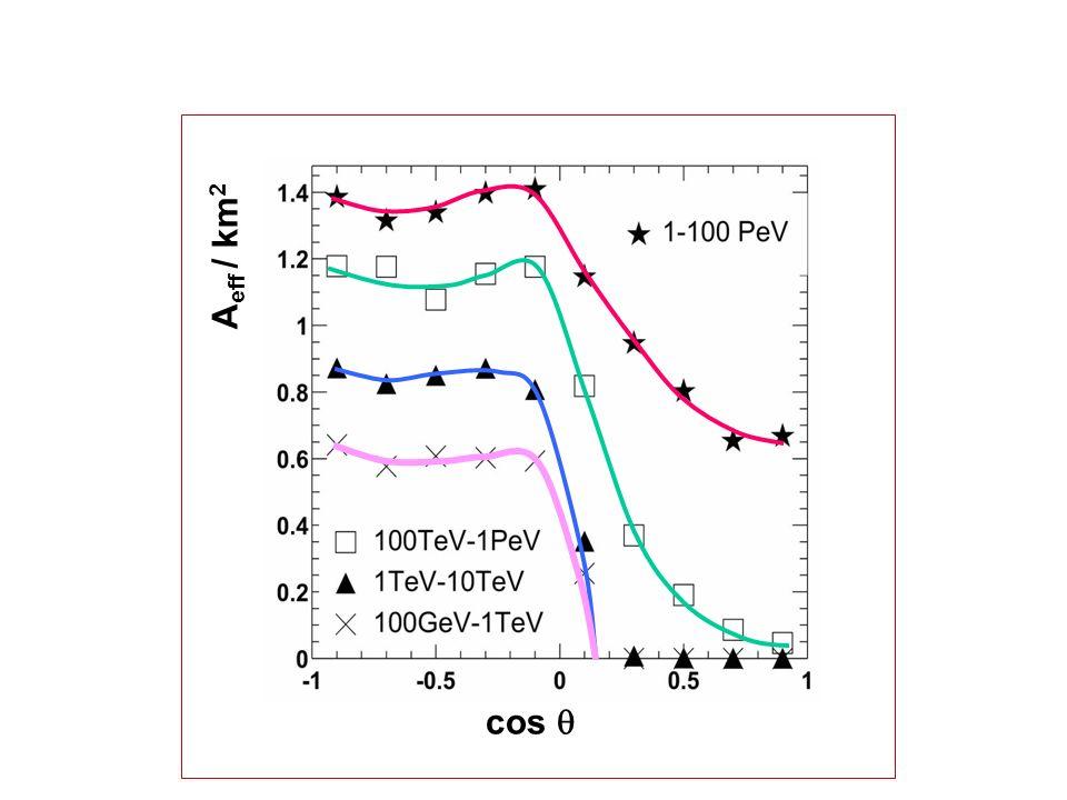 E µ =10 TeV, 90 hitsE µ =6 PeV, 1000 hits Simulierte IceCube Events