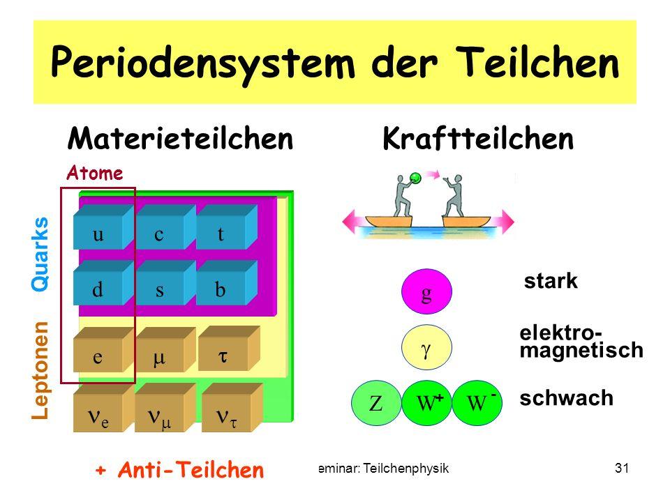 12.2.08 S. RiemannTechnisches Seminar: Teilchenphysik31 Periodensystem der Teilchen Materieteilchen Kraftteilchen bs tc u d e e Quarks Leptonen Z g WW
