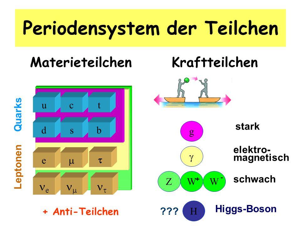 12.2.08 S. RiemannTechnisches Seminar: Teilchenphysik34 Periodensystem der Teilchen Materieteilchen Kraftteilchen bs tc u d e e Quarks Leptonen Z g WW