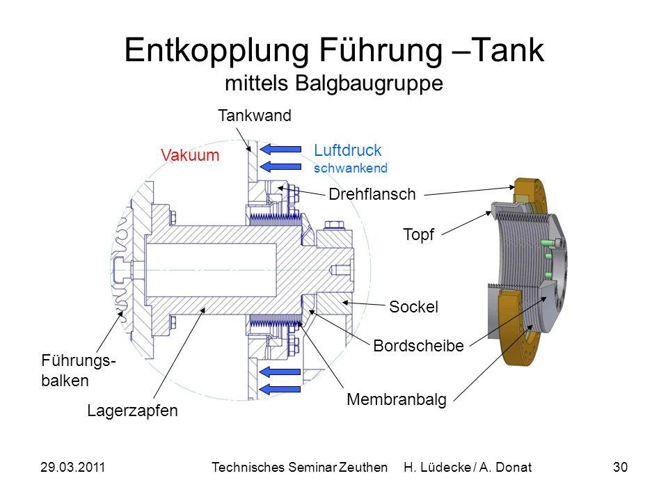 29.03.2011Technisches Seminar Zeuthen H. Lüdecke / A. Donat30 Tankwand Luftdruck schwankend Vakuum Lagerzapfen Führungs- balken Membranbalg Drehflansc
