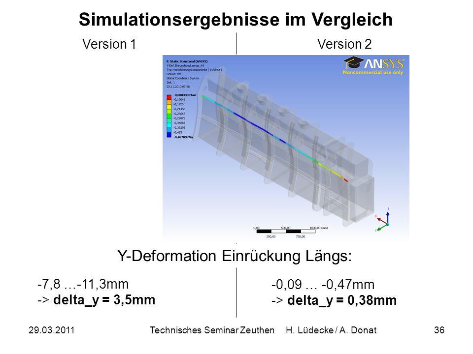 29.03.2011Technisches Seminar Zeuthen H. Lüdecke / A. Donat36 Simulationsergebnisse im Vergleich Version 1Version 2 -7,8 …-11,3mm -> delta_y = 3,5mm -