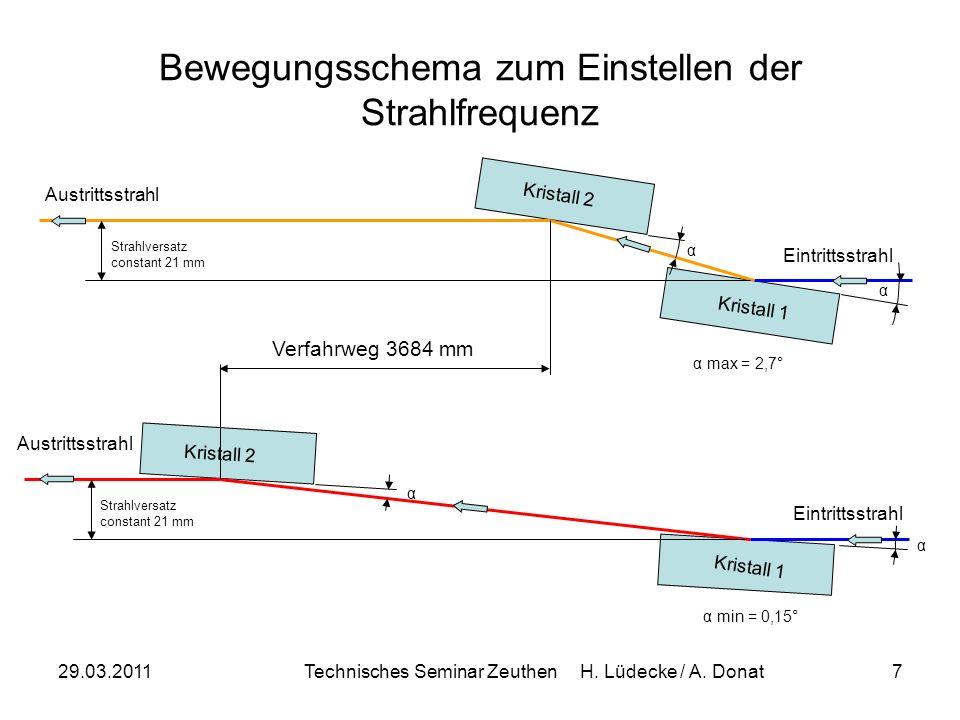 29.03.2011Technisches Seminar Zeuthen H. Lüdecke / A. Donat7 Strahlversatz constant 21 mm Eintrittsstrahl Austrittsstrahl Kristall 1 Kristall 2 Strahl