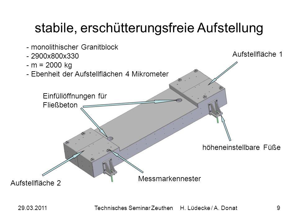 29.03.2011Technisches Seminar Zeuthen H. Lüdecke / A. Donat9 stabile, erschütterungsfreie Aufstellung - monolithischer Granitblock - 2900x800x330 - m