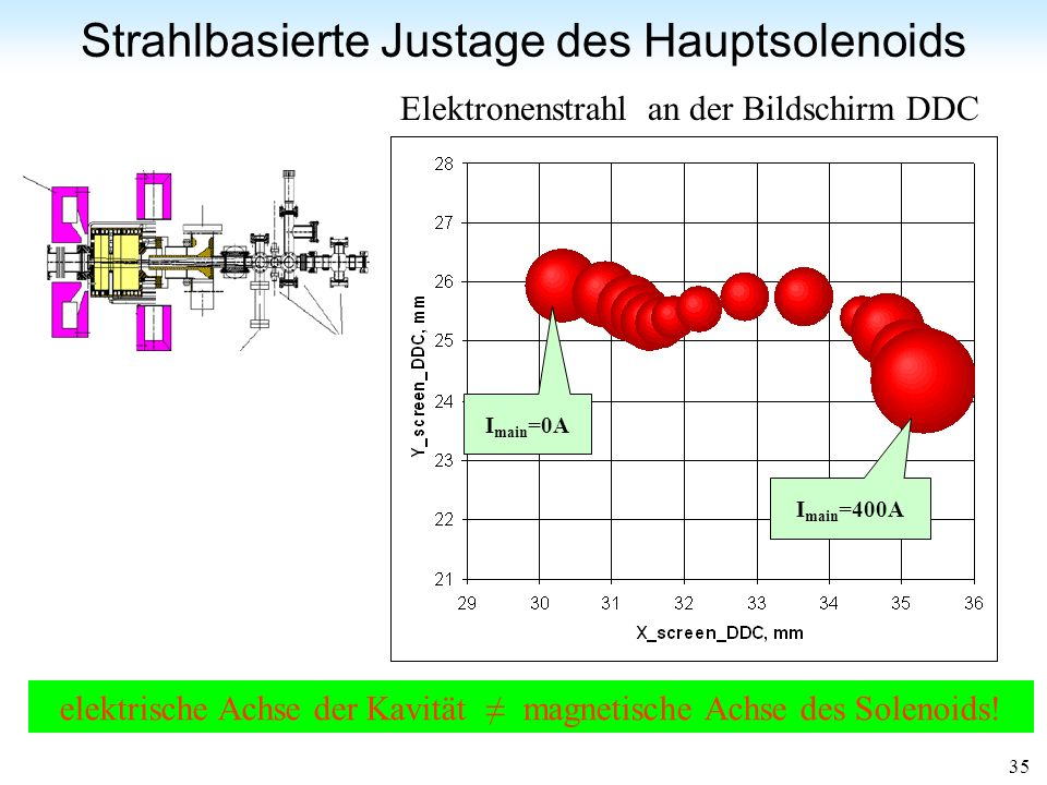 34 YAG Screen DDC Simulationen++ Strahlbasierte Justage des Hauptsolenoids (Beam-Based Alignment = BBA) Simulationen Messungen Simulationen* Hauptsole