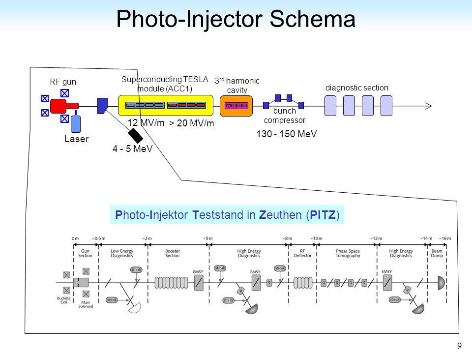 9 Photo-Injector Schema Laser RF gun 4 - 5 MeV 130 - 150 MeV bunch compressor Superconducting TESLA module (ACC1) 3 rd harmonic cavity diagnostic section 12 MV/m > 20 MV/m Photo-Injektor Teststand in Zeuthen (PITZ)