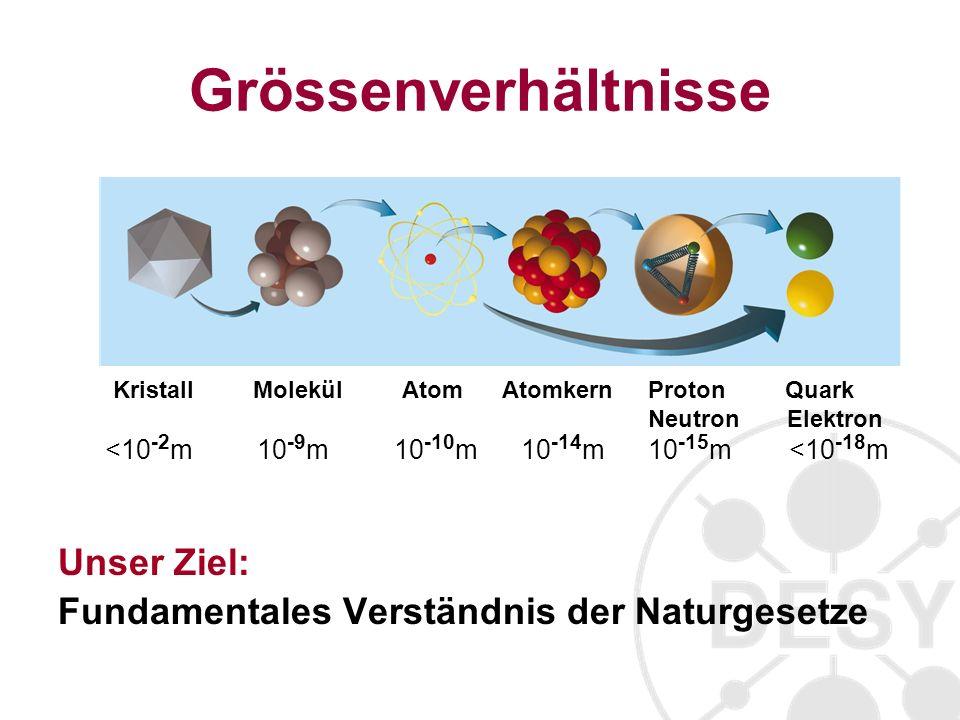 Grössenverhältnisse Unser Ziel: Fundamentales Verständnis der Naturgesetze Kristall Molekül Atom Atomkern Proton Quark Neutron Elektron <10 -2 m 10 -9 m 10 -10 m 10 -14 m 10 -15 m <10 -18 m