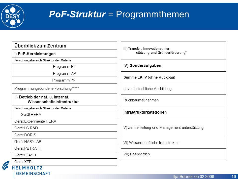 Ilja Bohnet, 05.02.2008 19 PoF-Struktur = Programmthemen Überblick zum Zentrum I) FuE-Kernleistungen Forschungsbereich Struktur der Materie Programm E