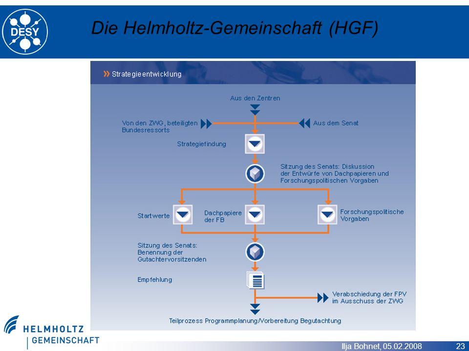 Ilja Bohnet, 05.02.2008 23 Die Helmholtz-Gemeinschaft (HGF)