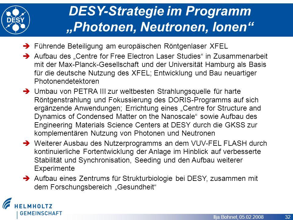 Ilja Bohnet, 05.02.2008 32 DESY-Strategie im Programm Photonen, Neutronen, Ionen Führende Beteiligung am europäischen Röntgenlaser XFEL Aufbau des Cen