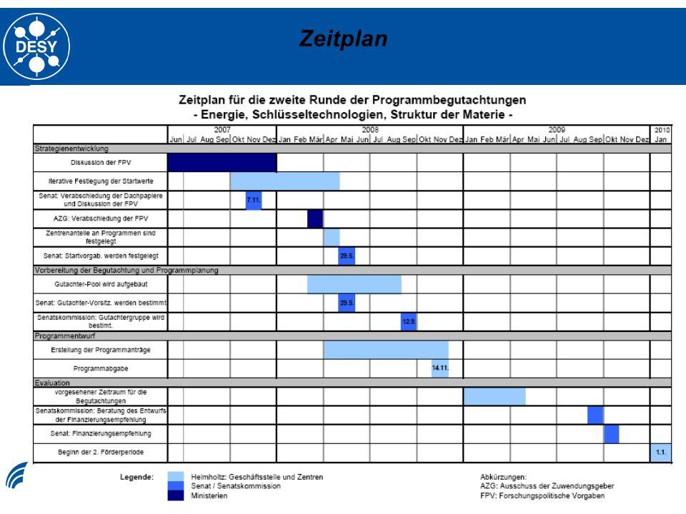 Ilja Bohnet, 05.02.2008 34 Zeitplan