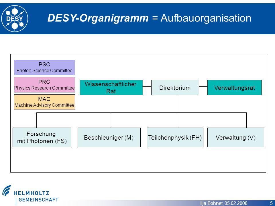 Ilja Bohnet, 05.02.2008 5 DESY-Organigramm = Aufbauorganisation Wissenschaftlicher Rat Direktorium Verwaltungsrat Beschleuniger (M)Teilchenphysik (FH)