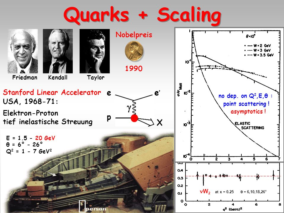 11.01.05 Th.Naumann DESY Nobelpreis 2004 Universität Leipzig15 Energie 2 im Massenschwerpunkt-System: s = (k + P) 2 = 4 E e E p HERA: s = 4·27.6 GeV·9