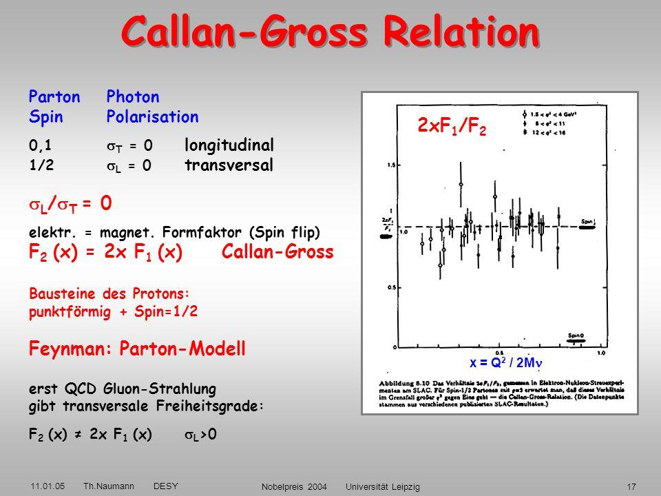 11.01.05 Th.Naumann DESY Nobelpreis 2004 Universität Leipzig16 Nobelpreis 1990 Stanford Linear Accelerator USA, 1968-71: Elektron-Proton tief inelasti