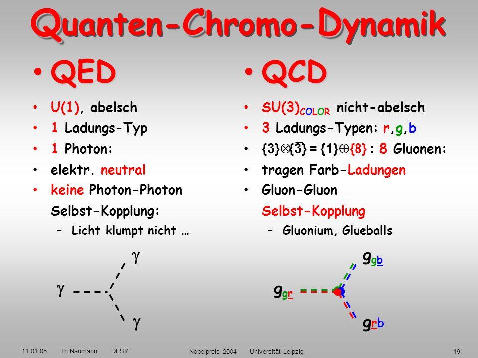 11.01.05 Th.Naumann DESY Nobelpreis 2004 Universität Leipzig18 SU(N) Casimir-Operatoren QCD Farb-Faktoren C A C F SU(3): 3 4/3 Expt.: 3.0±0.5 1.3±0.3