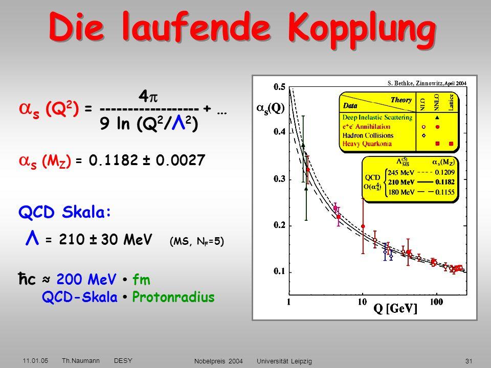 11.01.05 Th.Naumann DESY Nobelpreis 2004 Universität Leipzig30 von infraroter Sklaverei zur asymptotischen Freiheit Experimente