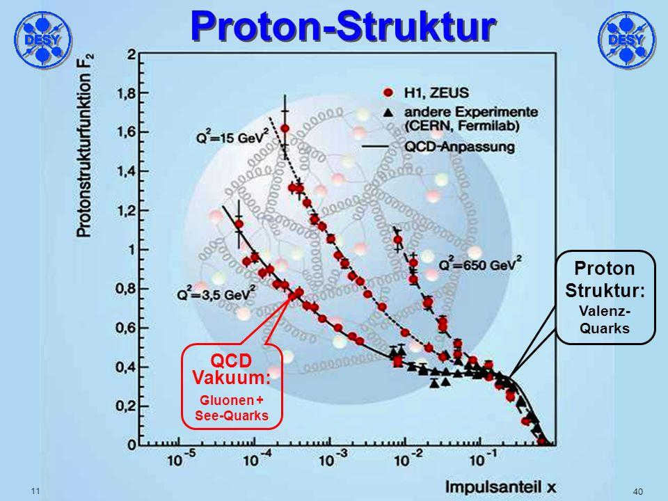 11.01.05 Th.Naumann DESY Nobelpreis 2004 Universität Leipzig39 SLAC 1968: drei Valenzquarks: x = 1/3 drei gebundene Quarks: ~ p/2 in 3 Quarks + ~ p/2