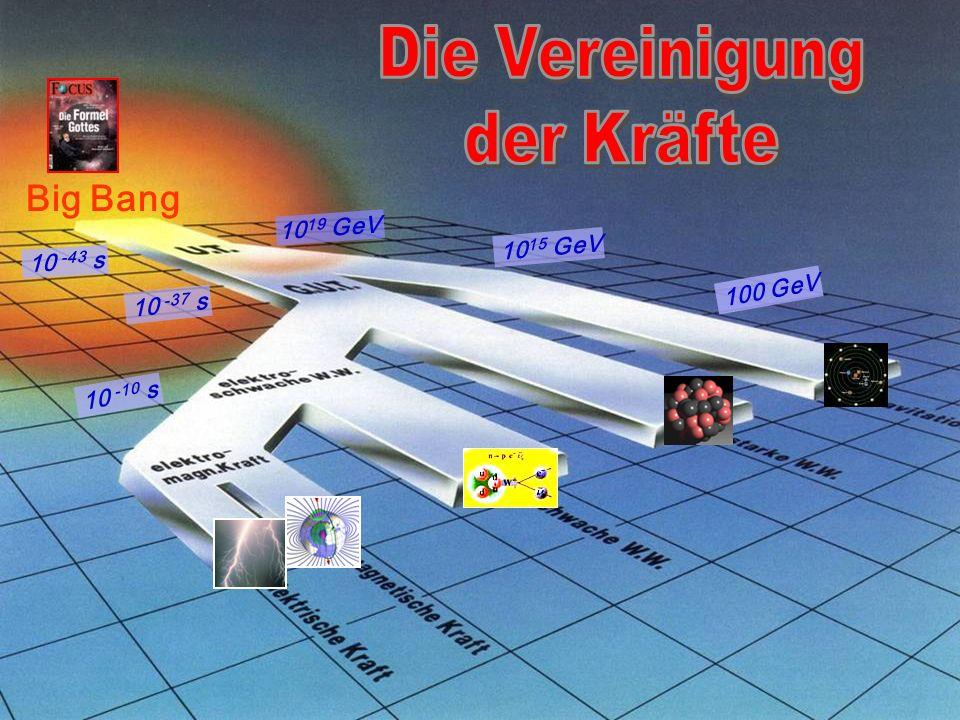 11.01.05 Th.Naumann DESY Nobelpreis 2004 Universität Leipzig54 Der Weg zur Urkraft: Der Weg zur Urkraft: Vereint sind wir gleich stark ! Vereint sind
