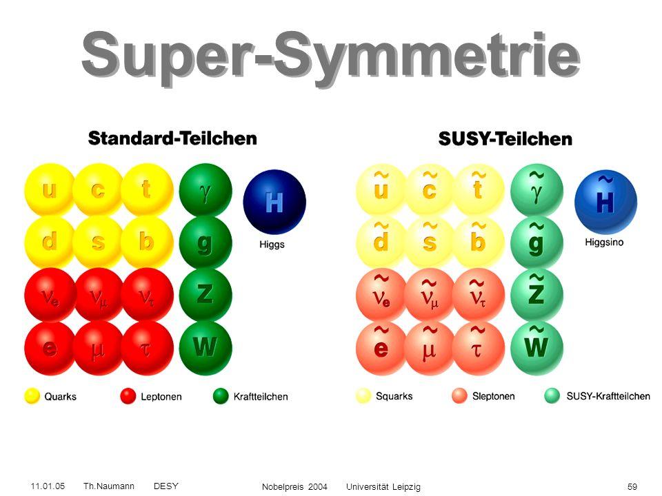 11.01.05 Th.Naumann DESY Nobelpreis 2004 Universität Leipzig58 electron selectron quark squark photon photino vereinigt Bosonen mit Fermionen Kraft mi