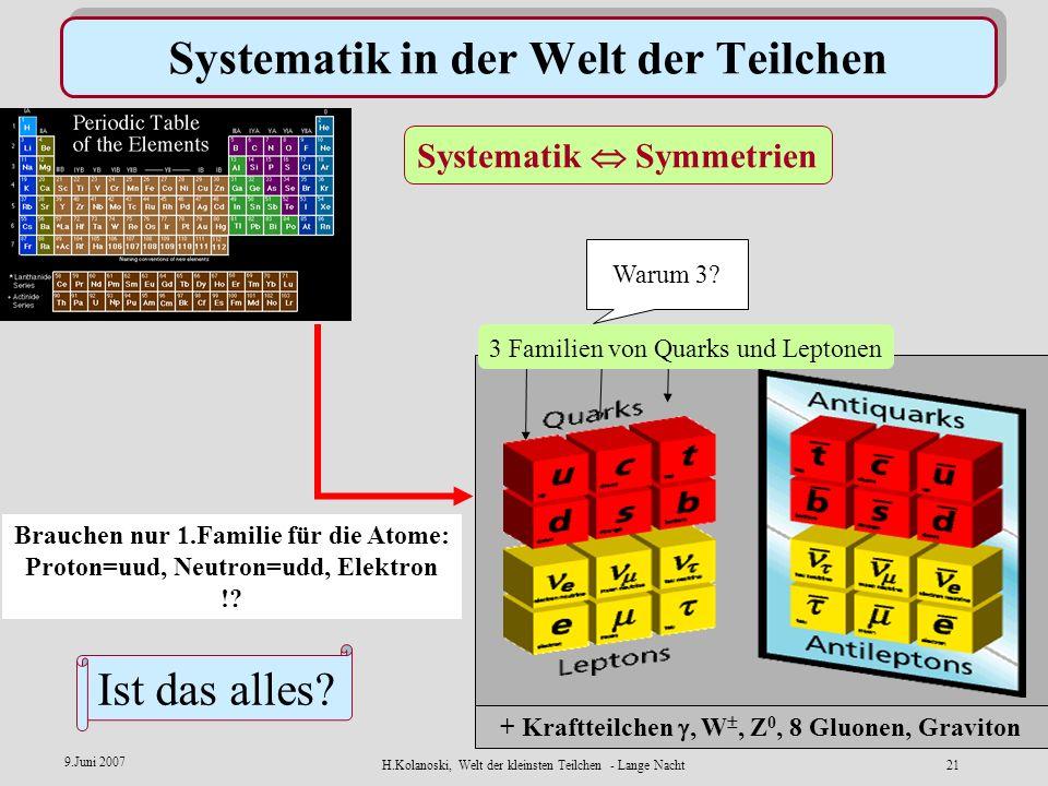 H.Kolanoski, Welt der kleinsten Teilchen - Lange Nacht20 9.Juni 2007 Materie und Antimaterie Entdeckung des Positrons = Antielektron Symmetrie der Mat