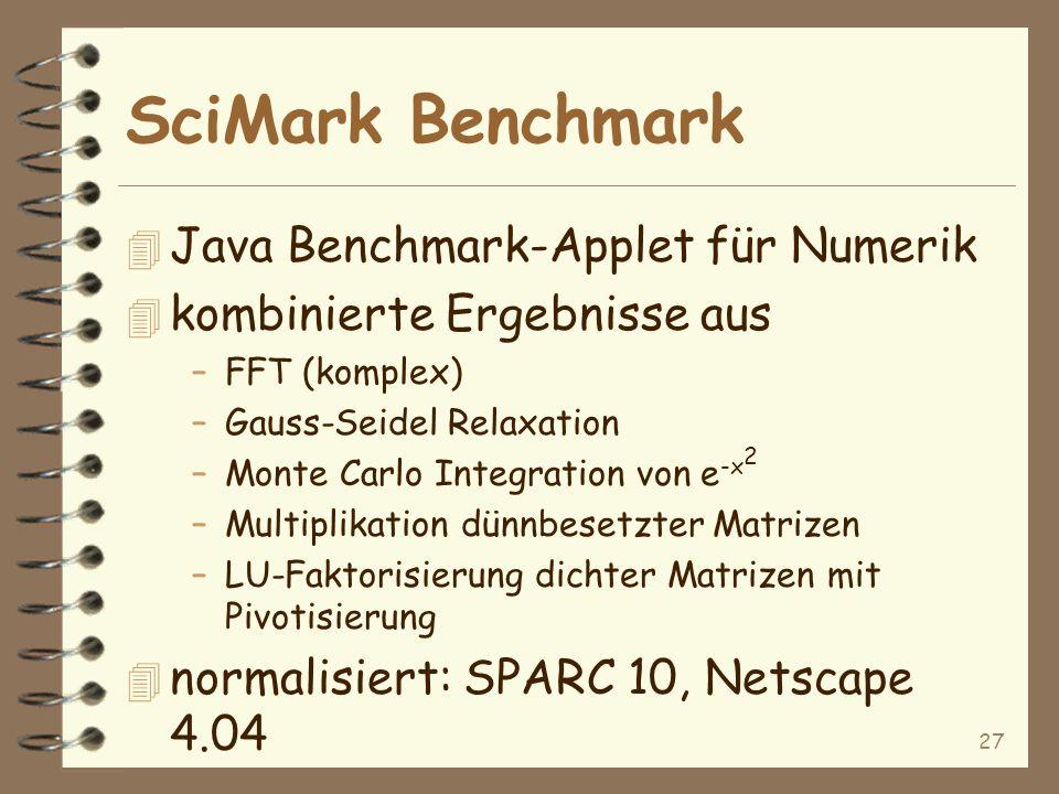 27 4 Java Benchmark-Applet für Numerik 4 kombinierte Ergebnisse aus –FFT (komplex) –Gauss-Seidel Relaxation –Monte Carlo Integration von e -x 2 –Multiplikation dünnbesetzter Matrizen –LU-Faktorisierung dichter Matrizen mit Pivotisierung 4 normalisiert: SPARC 10, Netscape 4.04 SciMark Benchmark