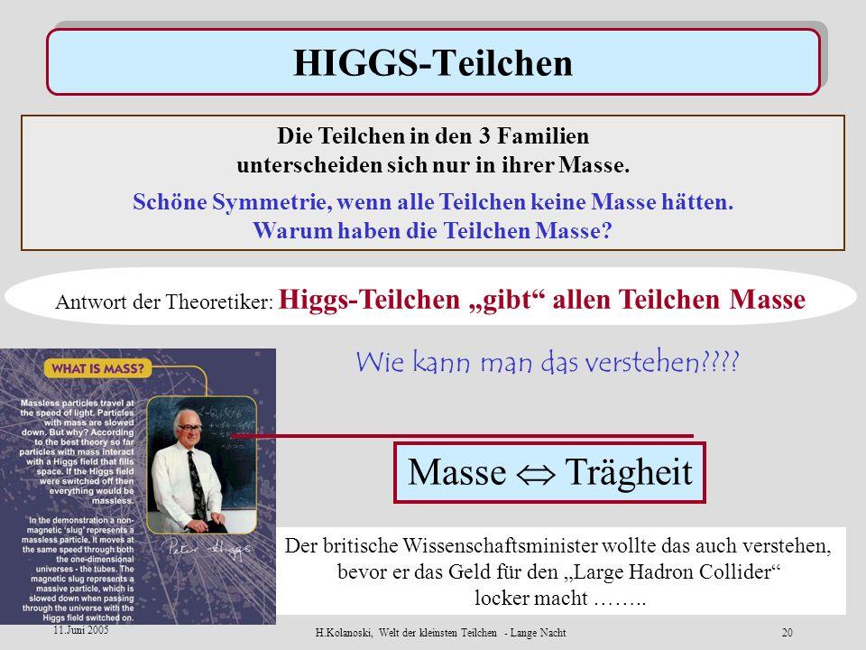 H.Kolanoski, Welt der kleinsten Teilchen - Lange Nacht19 11.Juni 2005 Systematik in der Welt der Teilchen 3 Familien von Quarks und Leptonen Warum 3?