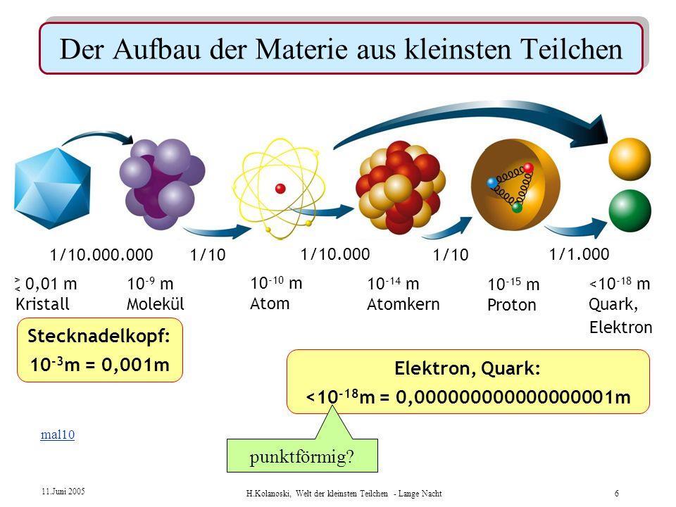H.Kolanoski, Welt der kleinsten Teilchen - Lange Nacht5 11.Juni 2005 Rutherfords Atommodell: 10 -14 m10 -8 m Kern : Atom = 1 : 10 000 das Atom ist lee