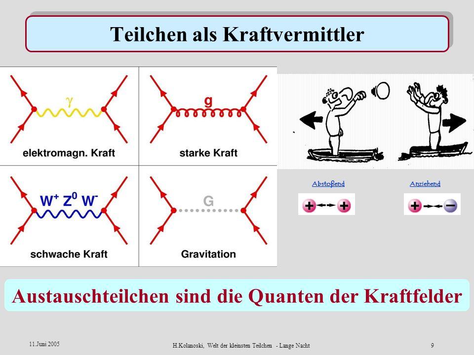 H.Kolanoski, Welt der kleinsten Teilchen - Lange Nacht8 11.Juni 2005 Die fundamentalen Kräfte in der Natur p p n n n n p p p p p n n n p p n p n p