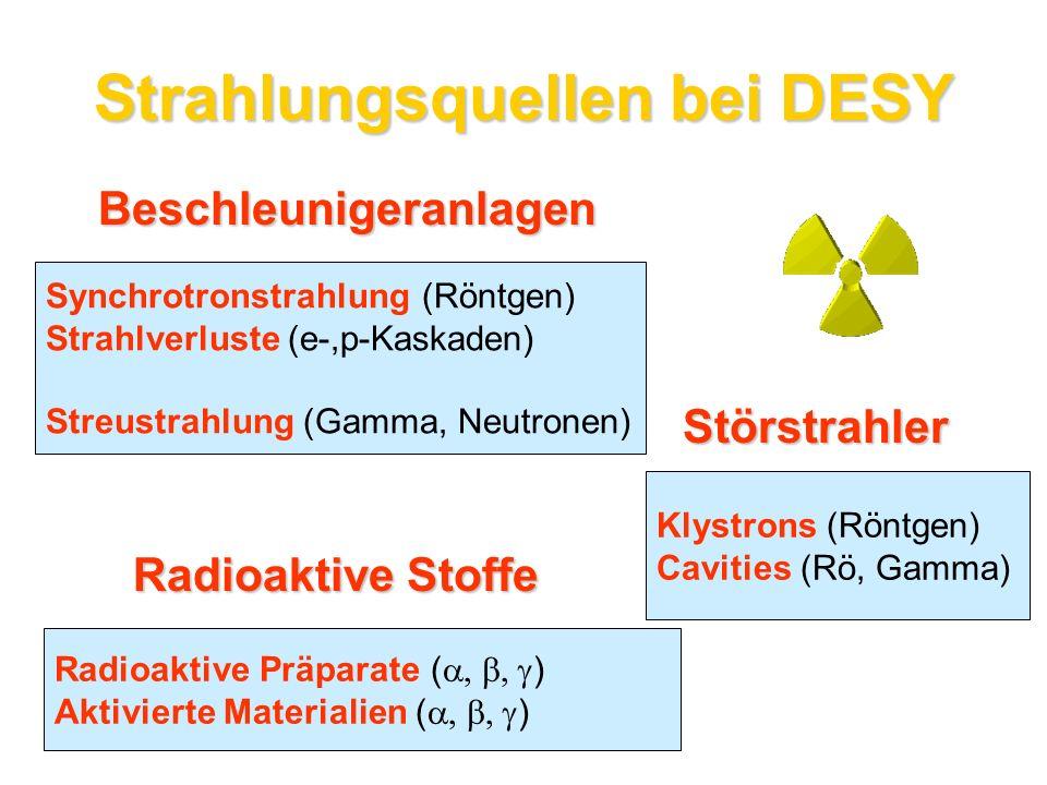 Beschleunigeranlagen Synchrotronstrahlung (Röntgen) Strahlverluste (e-,p-Kaskaden) Streustrahlung (Gamma, Neutronen) Störstrahler Klystrons (Röntgen)