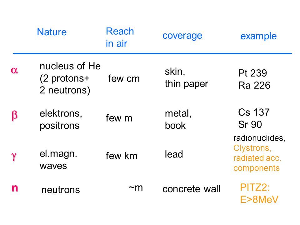 Nature Reach in air coverage example nucleus of He (2 protons+ 2 neutrons) few cm skin, thin paper Pt 239 Ra 226 elektrons, positrons few m metal, boo