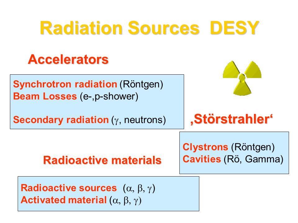 Accelerators Synchrotron radiation (Röntgen) Beam Losses (e-,p-shower) Secondary radiation (, neutrons) Störstrahler Clystrons (Röntgen) Cavities (Rö,