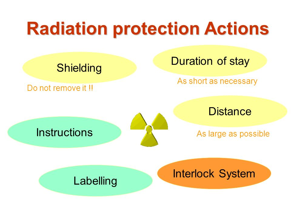 Duration of stay Instructions Shielding Labelling Distance Interlock System Radiation protection Actions Do not remove it !! As short as necessary As
