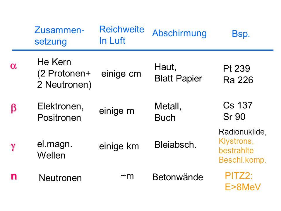 Zusammen- setzung Reichweite In Luft Abschirmung Bsp. He Kern (2 Protonen+ 2 Neutronen) einige cm Haut, Blatt Papier Pt 239 Ra 226 Elektronen, Positro