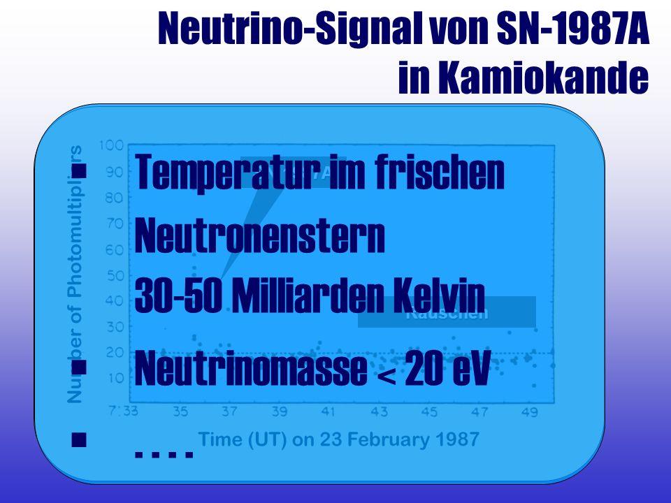 SN 1987A Rauschen Neutrino-Signal von SN-1987A in Kamiokande Temperatur im frischen Neutronenstern 30-50 Milliarden Kelvin Neutrinomasse < 20 eV....