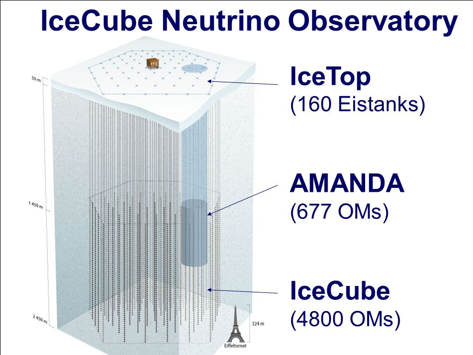 IceCube Neutrino Observatory IceTop (160 Eistanks) AMANDA (677 OMs) IceCube (4800 OMs)