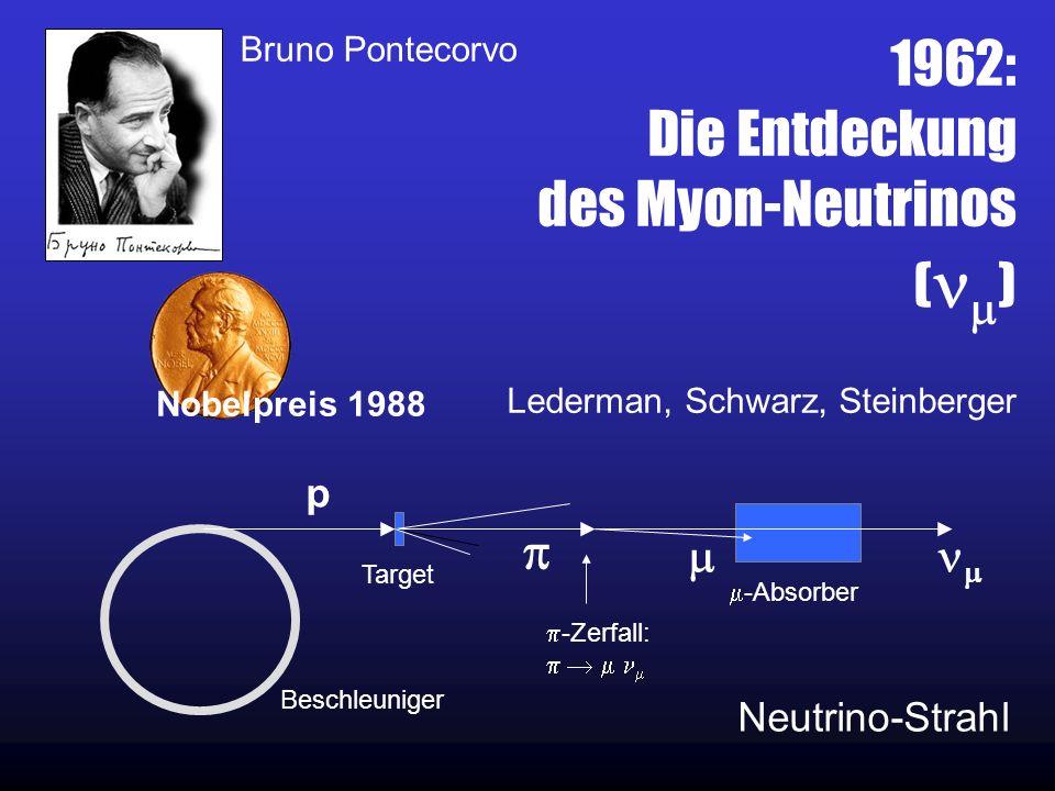 1962: Die Entdeckung des Myon-Neutrinos ( ) Lederman, Schwarz, Steinberger Nobelpreis 1988 p Beschleuniger -Zerfall: Target -Absorber Bruno Pontecorvo