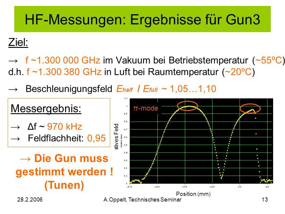28.2.2006A.Oppelt, Technisches Seminar13 Position (mm) Relatives Feld π-mode HF-Messungen: Ergebnisse für Gun3 Messergebnis: Δf ~ 970 kHz Feldflachhei