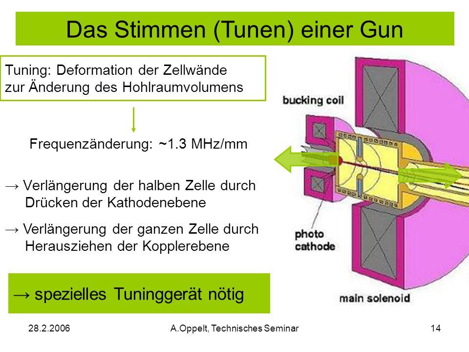 28.2.2006A.Oppelt, Technisches Seminar14 Das Stimmen (Tunen) einer Gun Verlängerung der halben Zelle durch Drücken der Kathodenebene Verlängerung der