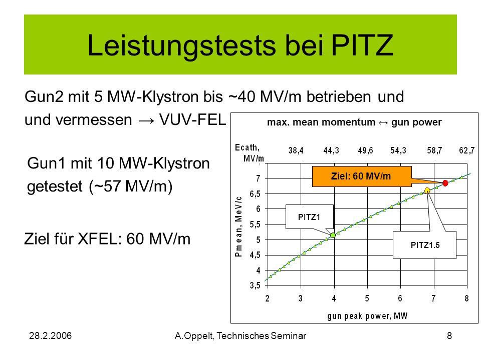 28.2.2006A.Oppelt, Technisches Seminar8 Leistungstests bei PITZ Gun2 mit 5 MW-Klystron bis ~40 MV/m betrieben und und vermessen VUV-FEL max. mean mome