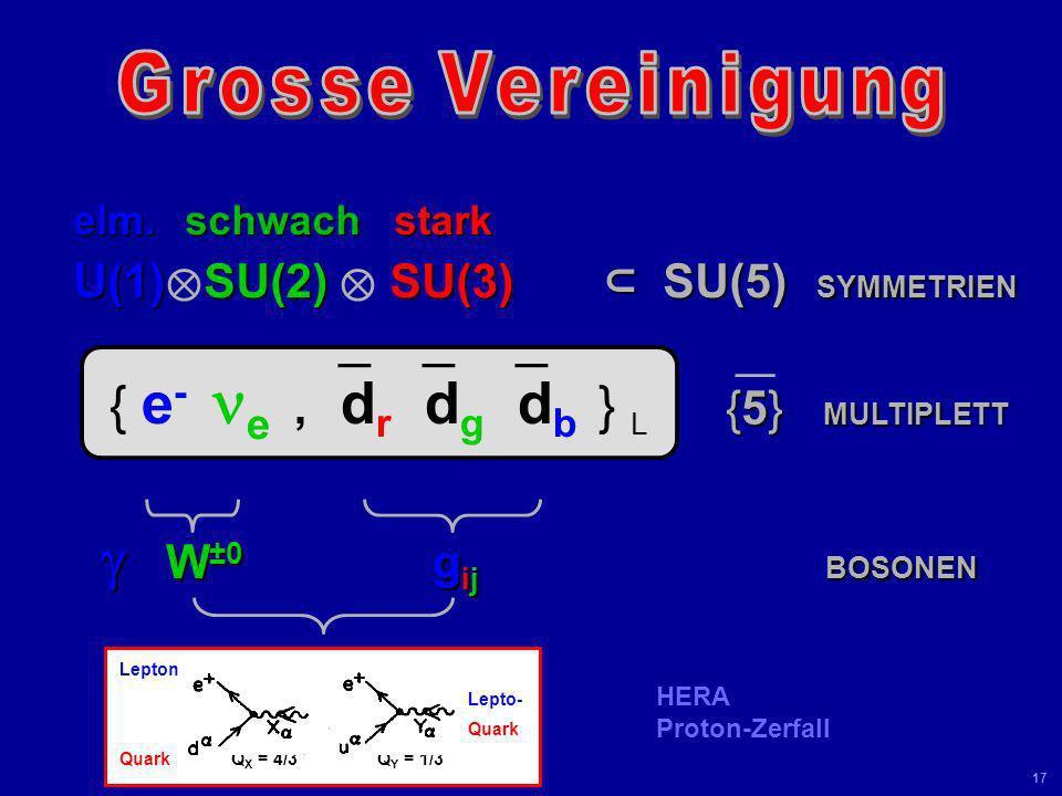 Universität Leipzig Kolloquium 8 Juni 04 16 Big Bang 100 GeV 10 -10 s 10 -37 s 10 15 GeV 10 -43 s 10 19 GeV
