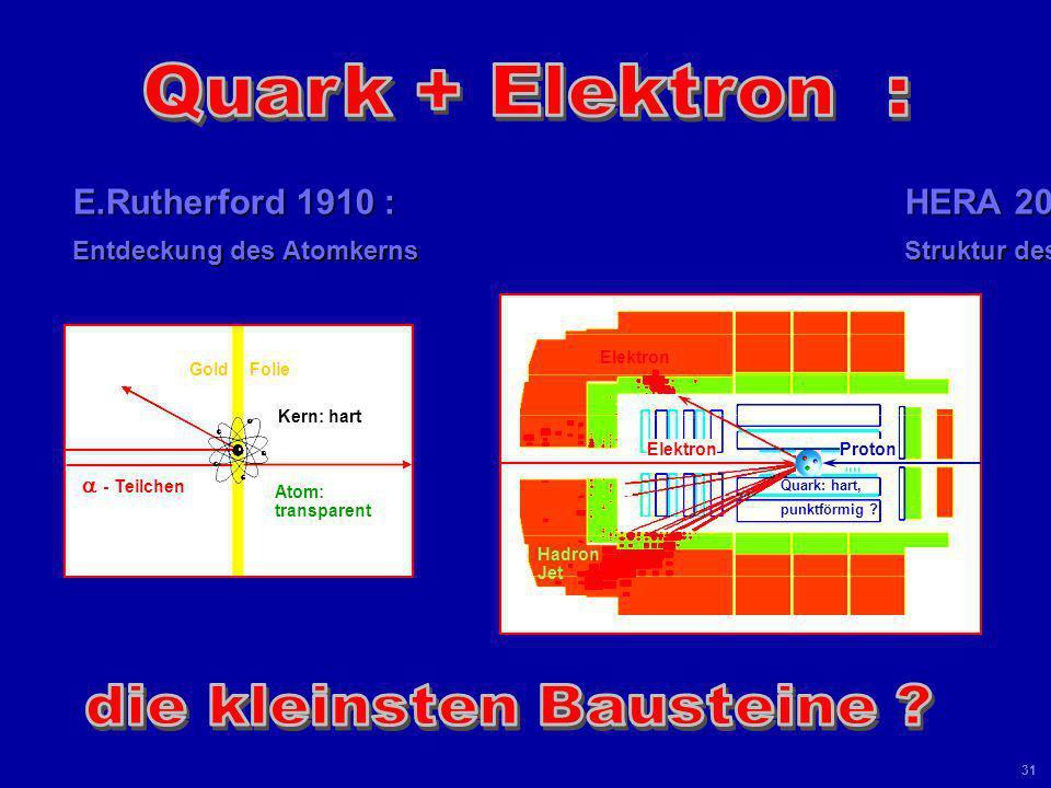 Universität Leipzig Kolloquium 8 Juni 04 30 Q 2 = - q 2 = - (k - k) 2 Quadrat des Viererimpuls-Übertrags Rutherford 1911: Photon-Propagator d / dQ 2 =